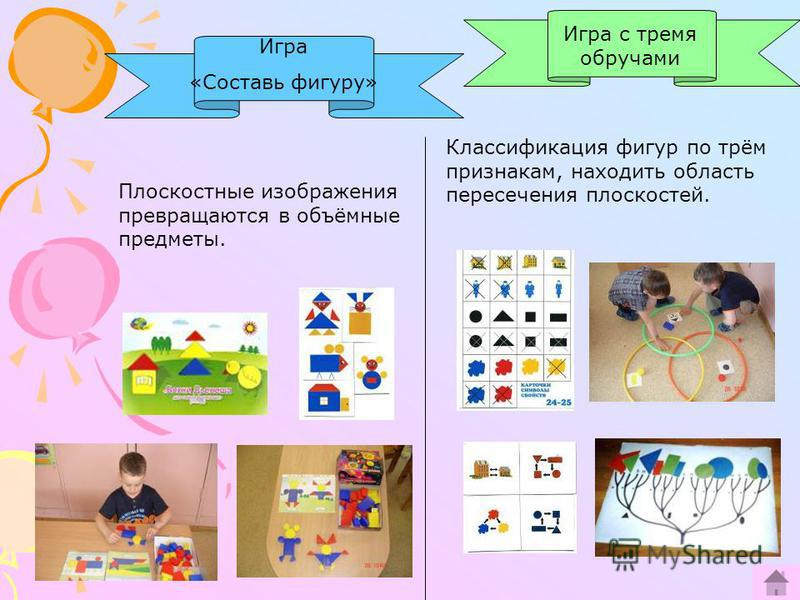 Игра «Составь фигуру» Игра с тремя обручами Плоскостные изображения превращаются в объёмные предметы. Классификация фигур по трём признакам, находить область пересечения плоскостей.