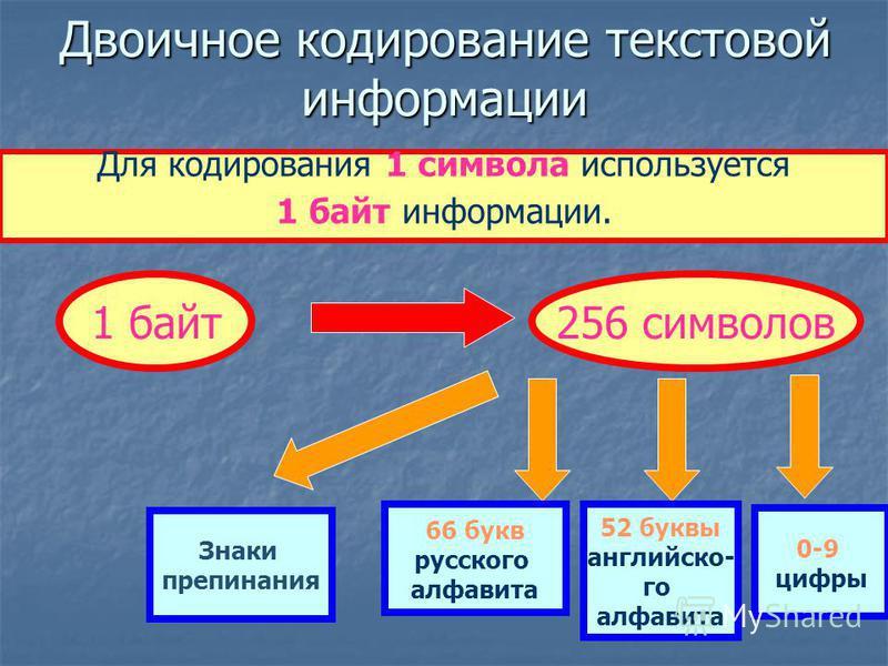 Информация, выраженная с помощью естественных и формальных языков в письменной форме, называется текстовой информацией