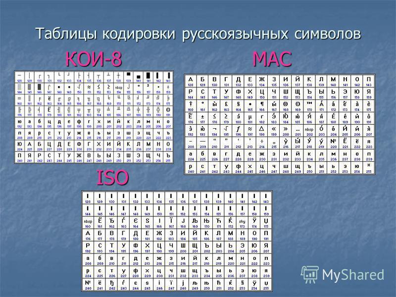 Кодовая таблица ASCII American Standard Code for Information Interchange коды от 0 до 32 функциональные клавиши коды от 33 до 127 буквы английского алфавита, знаки математических операций, знаки препинаний