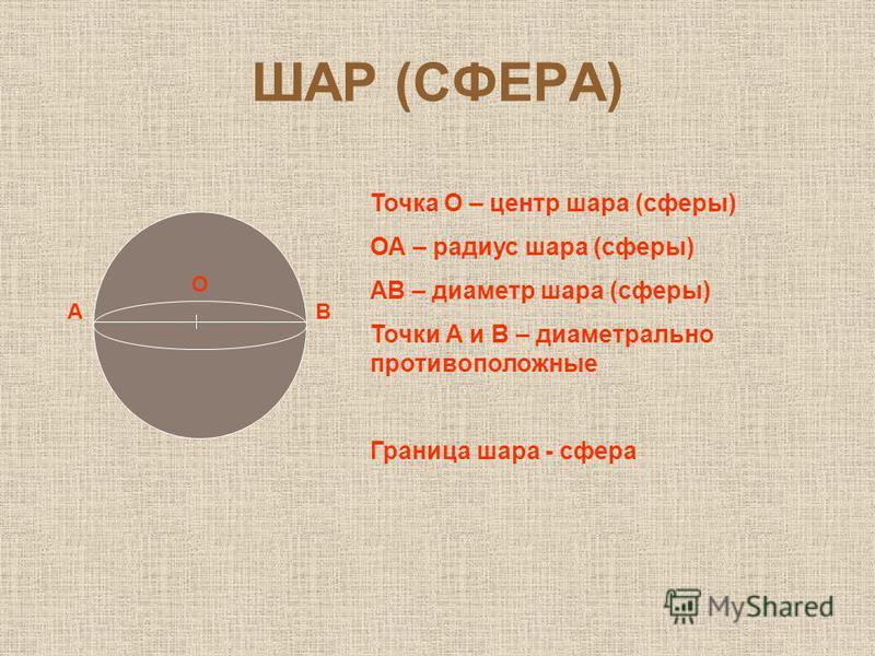 ШАР (СФЕРА) А О В Точка О – центр шара (сферы) ОА – радиус шара (сферы) АВ – диаметр шара (сферы) Точки А и В – диаметрально противоположные Граница шара - сфера