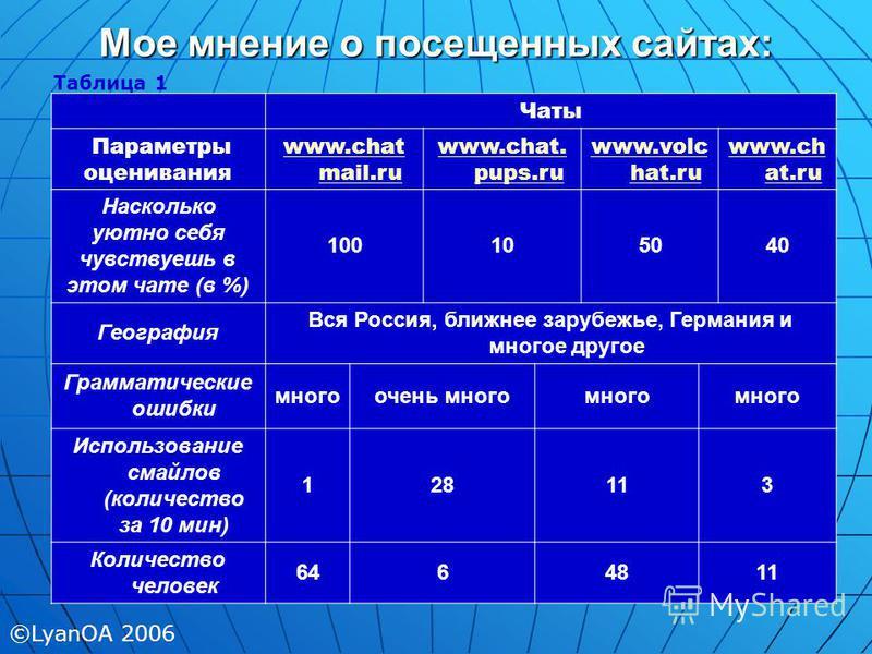 Мое мнение о посещенных сайтах: Чаты Параметры оценивания www.chat mail.ru www.chat. pups.ru www.volc hat.ru www.ch at.ru Насколько уютно себя чувствуешь в этом чате (в %) 100105040 География Вся Россия, ближнее зарубежье, Германия и многое другое Гр
