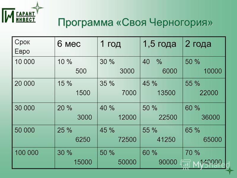 Программа «Своя Черногория» Срок Евро 6 мес 1 год 1,5 года 2 года 10 00010 % 500 30 % 3000 40% 6000 50 % 10000 20 00015 % 1500 35 % 7000 45 % 13500 55 % 22000 30 00020 % 3000 40 % 12000 50 % 22500 60 % 36000 50 00025 % 6250 45 % 72500 55 % 41250 65 %