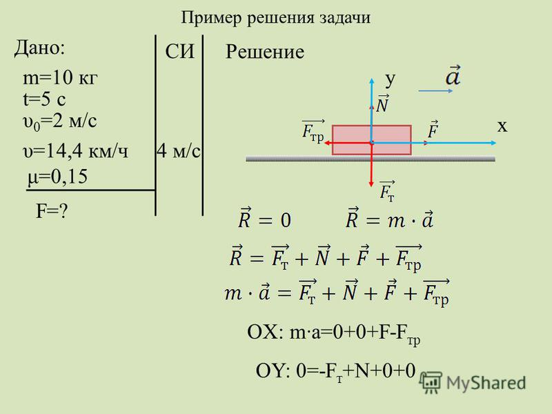 Дано: m=10 кг t=5 с υ 0 =2 м/с υ=14,4 км/ч μ=0,15 F=? СИ Решение x y 4 м/с OX: m·a=0+0+F-F тр OY: 0=-F т +N+0+0 Пример решения задачи