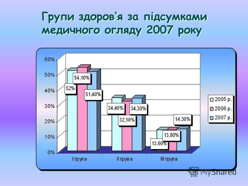 Групи здоровя за підсумками медичного огляду 2007 року