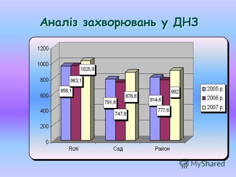 Аналіз захворювань у ДНЗ