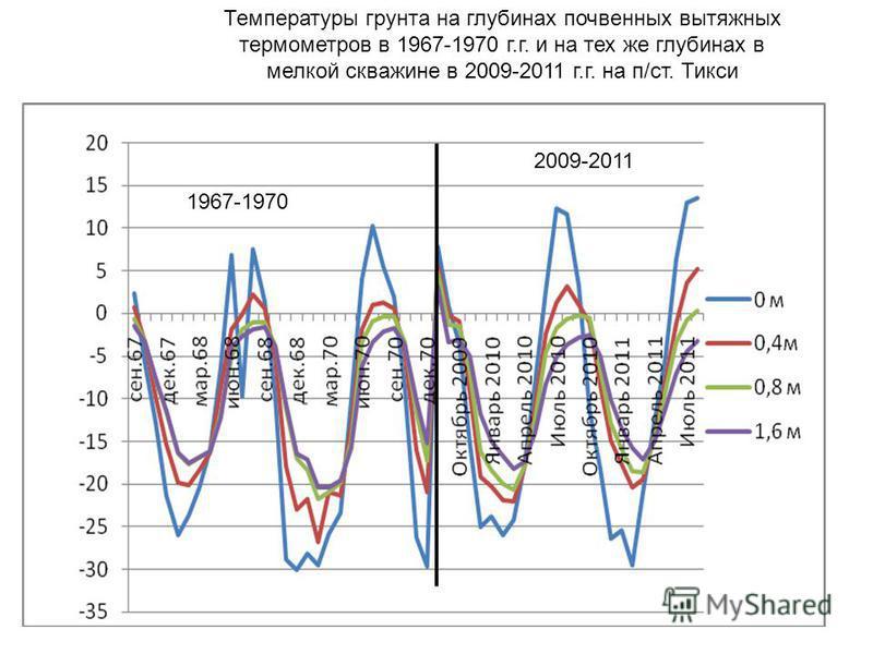 Температуры грунта на глубинах почвенных вытяжных термометров в 1967-1970 г.г. и на тех же глубинах в мелкой скважине в 2009-2011 г.г. на п/ст. Тикси 1967-1970 2009-2011