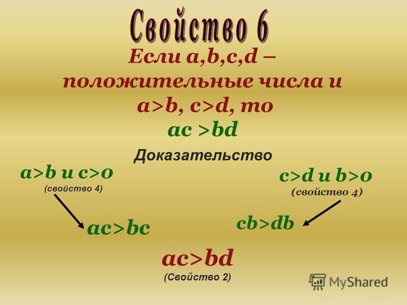 Если a,b,c,d – положительные числа и a>b, c>d, то ас >bd Доказательство a>b и c>0 (свойство 4) ac>bc c>d и b>0 (свойство 4) cb>db ac>bd (Свойство 2)
