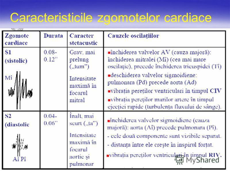 Caracteristicile zgomotelor cardiace