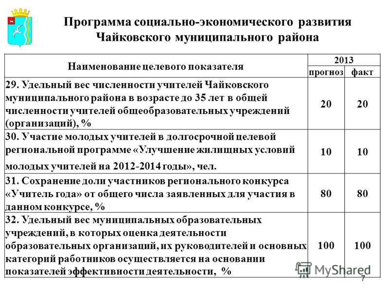 Наименование целевого показателя 2013 прогноз факт 29. Удельный вес численности учителей Чайковского муниципального района в возрасте до 35 лет в общей численности учителей общеобразовательных учреждений (организаций), % 20 30. Участие молодых учител