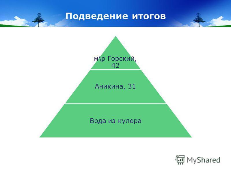 Подведение итогов м\р Горский, 42 Аникина, 31 Вода из кулера
