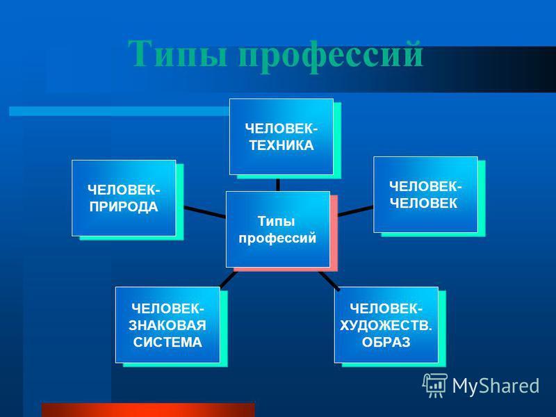 Типы профессий Типы профессий ЧЕЛОВЕК- ТЕХНИКА ЧЕЛОВЕК- ЧЕЛОВЕК ЧЕЛОВЕК- ПРИРОДА ЧЕЛОВЕК- ЗНАКОВАЯ СИСТЕМА ЧЕЛОВЕК- ХУДОЖЕСТВ. ОБРАЗ