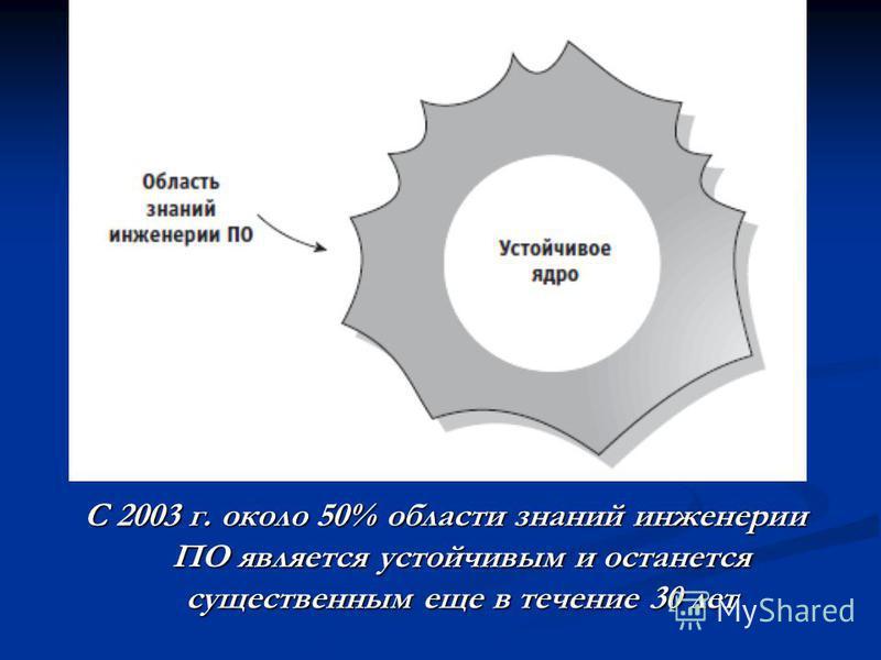 С 2003 г. около 50% области знаний инженерии ПО является устойчивым и останется существенным еще в течение 30 лет