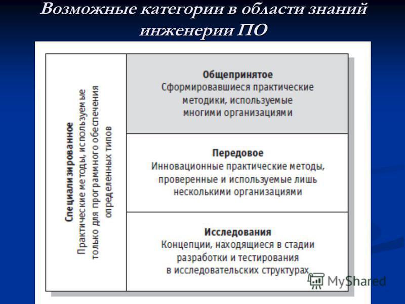 Возможные категории в области знаний инженерии ПО