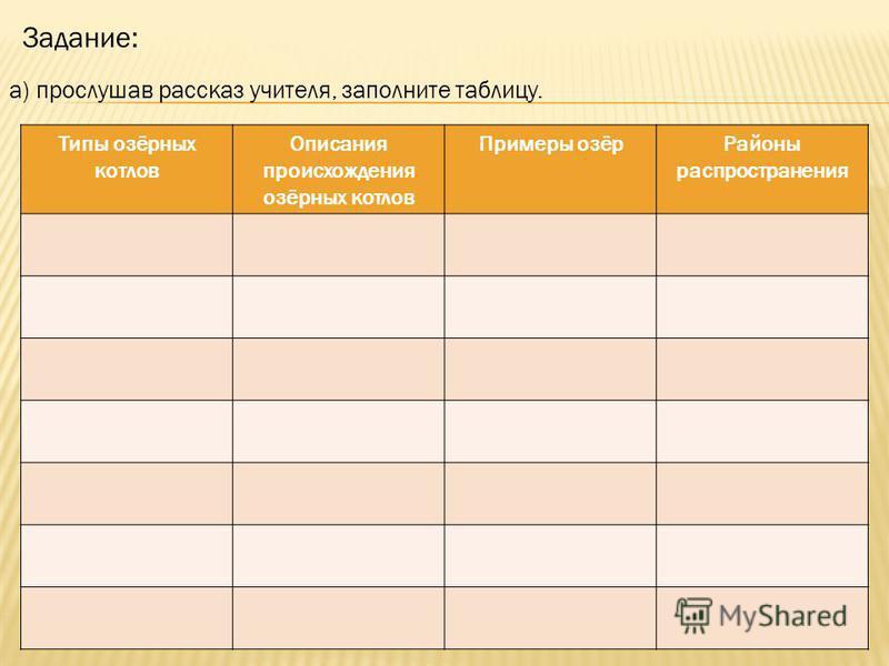 Задание: а) прослушав рассказ учителя, заполните таблицу. Типы озёрных котлов Описания происхождения озёрных котлов Примеры озёр Районы распространения