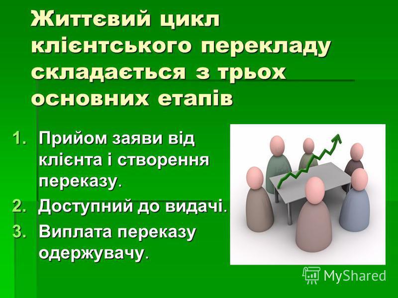 Життєвий цикл клієнтського перекладу складається з трьох основних етапів 1.Прийом заяви від клієнта і створення переказу. 2.Доступний до видачі. 3.Виплата переказу одержувачу.