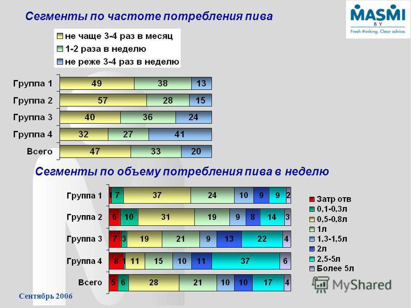 Сентябрь 2006 Сегменты по частоте потребления пива Сегменты по объему потребления пива в неделю