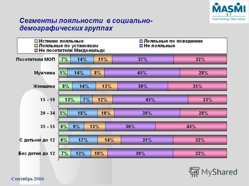 Сентябрь 2006 Сегменты лояльности в социально- демографических группах