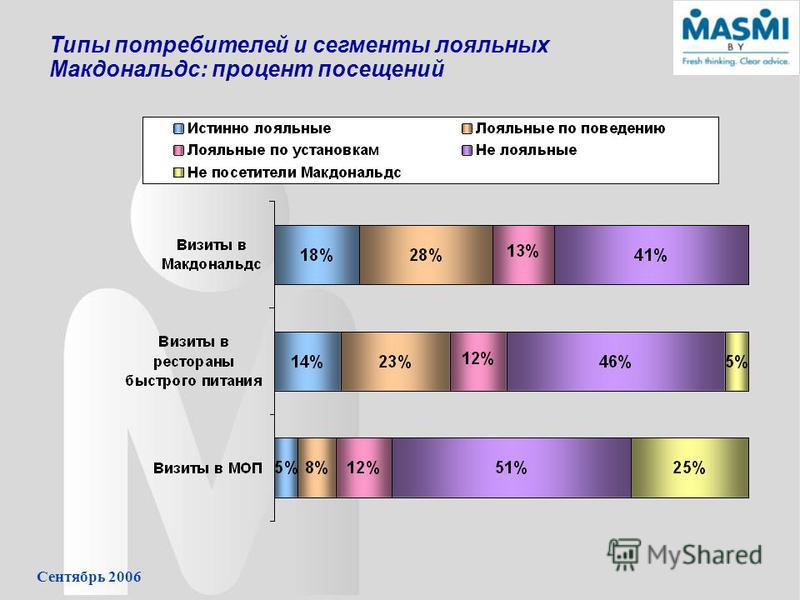 Сентябрь 2006 Типы потребителей и сегменты лояльных Макдональдс: процент посещений