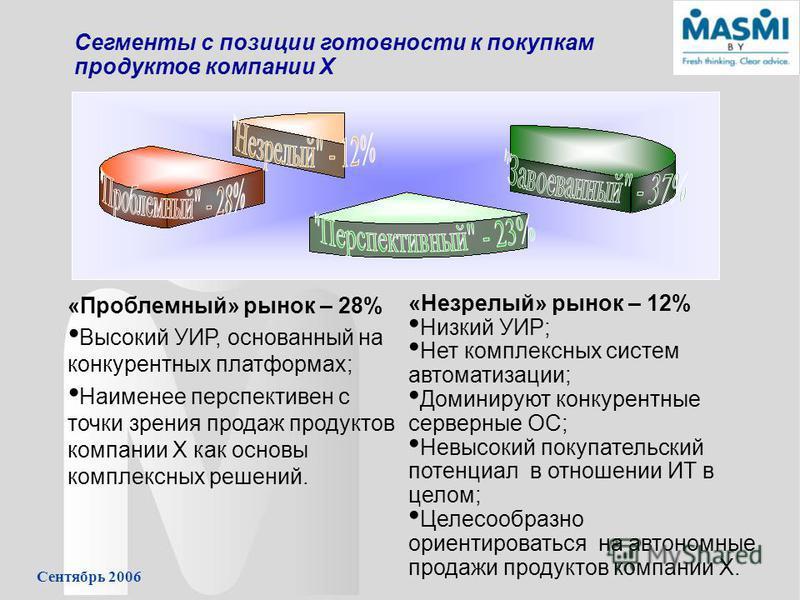 Сентябрь 2006 Сегменты с позиции готовности к покупкам продуктов компании Х «Проблемный» рынок – 28% Высокий УИР, основанный на конкурентных платформах; Наименее перспективен с точки зрения продаж продуктов компании Х как основы комплексных решений.