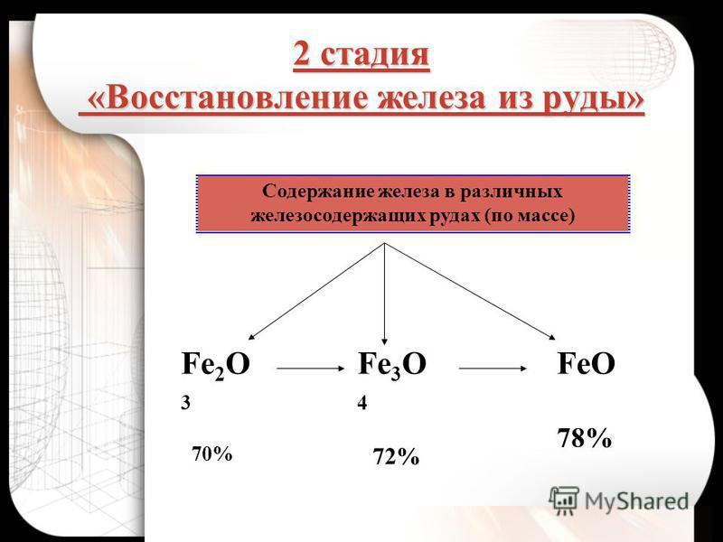 2 стадия «Восстановление железа из руды» Fe 2 O 3 70% Fe 3 O 4 72% FeO 78% Содержание железа в различных железосодержащих рудах (по массе)