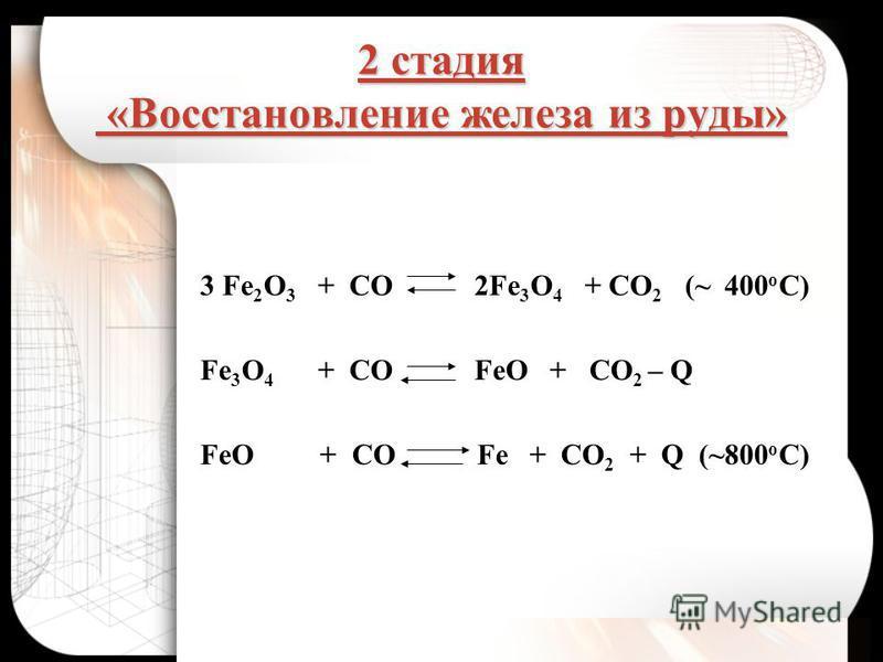 2 стадия «Восстановление железа из руды» 3 Fe 2 O 3 + CO 2Fe 3 O 4 + CO 2 (~ 400 o C) Fe 3 O 4 + CO FeO + CO 2 – Q FeO + CO Fe + CO 2 + Q (~800 o C)