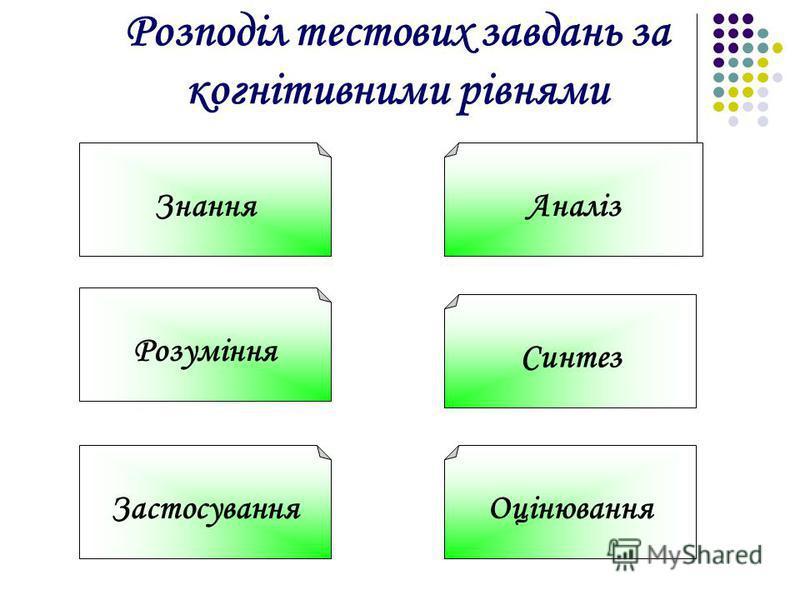 Розподіл тестових завдань за когнітивними рівнями Знання Розуміння Застосування Аналіз Синтез Оцінювання