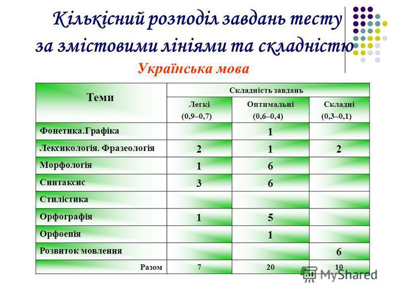 Кількісний розподіл завдань тесту за змістовими лініями та складністю Українська мова Теми Складність завдань Легкі (0,9–0,7) Оптимальні (0,6–0,4) Складні (0,3–0,1) Фонетика.Графіка 1 Лексикологія. Фразеологія 212 Морфологія 16 Синтаксис 36 Стилістик