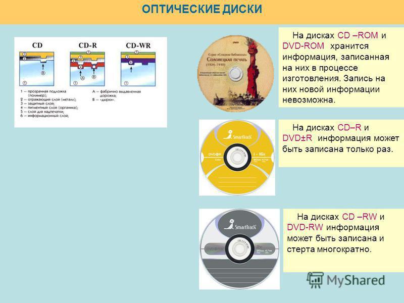 ОПТИЧЕСКИЕ ДИСКИ На дисках CD –ROM и DVD-ROM хранится информация, записанная на них в процессе изготовления. Запись на них новой информации невозможна. На дисках CD–R и DVD±R информация может быть записана только раз. На дисках CD –RW и DVD-RW информ