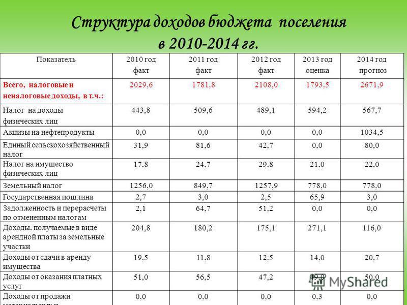 Структура доходов бюджета поселения в 2010-2014 гг. Показатель 2010 год факт 2011 год факт 2012 год факт 2013 год оценка 2014 год прогноз Всего, налоговые и неналоговые доходы, в т.ч.: 2029,61781,82108,01793,52671,9 Налог на доходы физических лиц 443