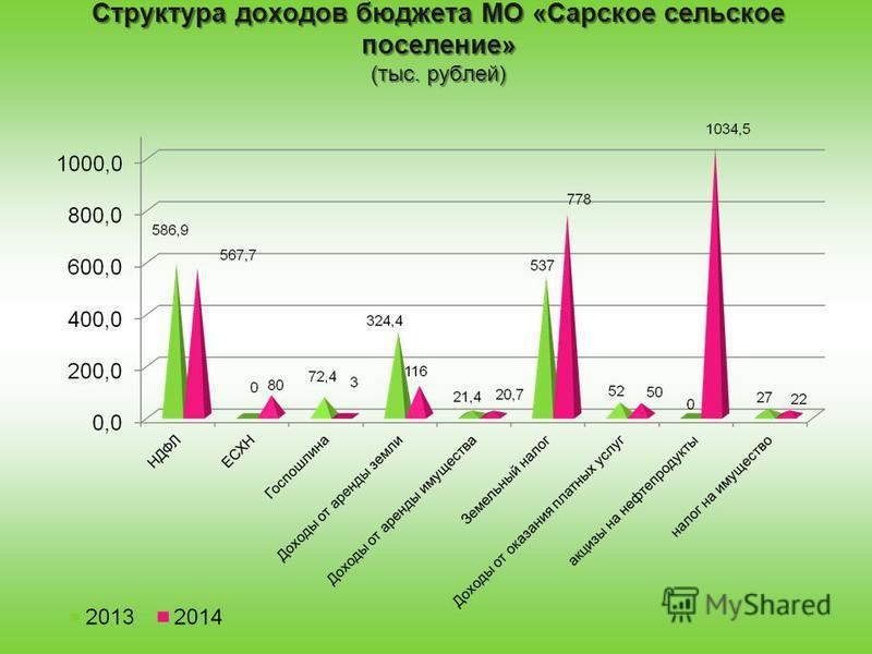 Структура доходов бюджета МО «Сарское сельское поселение» (тыс. рублей)