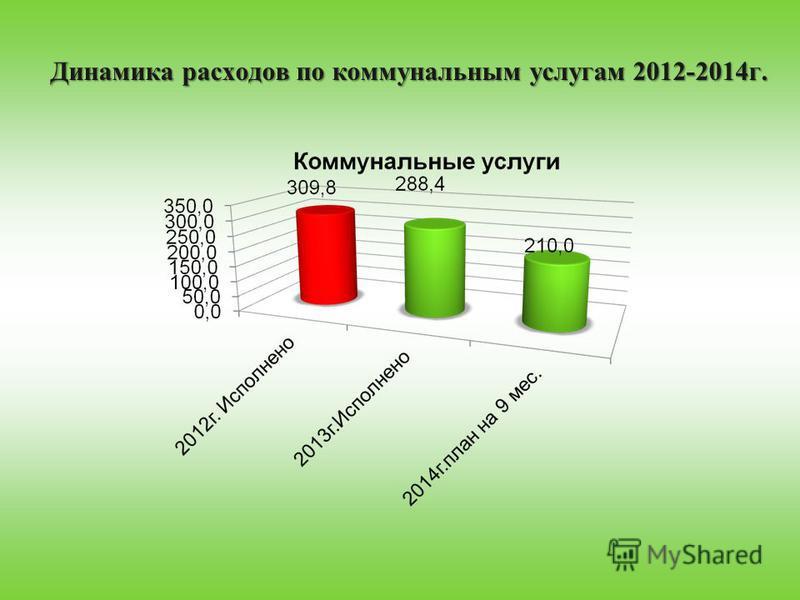 Динамика расходов по коммунальным услугам 2012-2014 г.