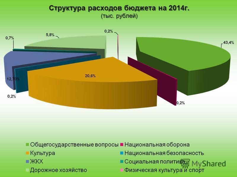 Структура расходов бюджета на 2014 г. (тыс. рублей)