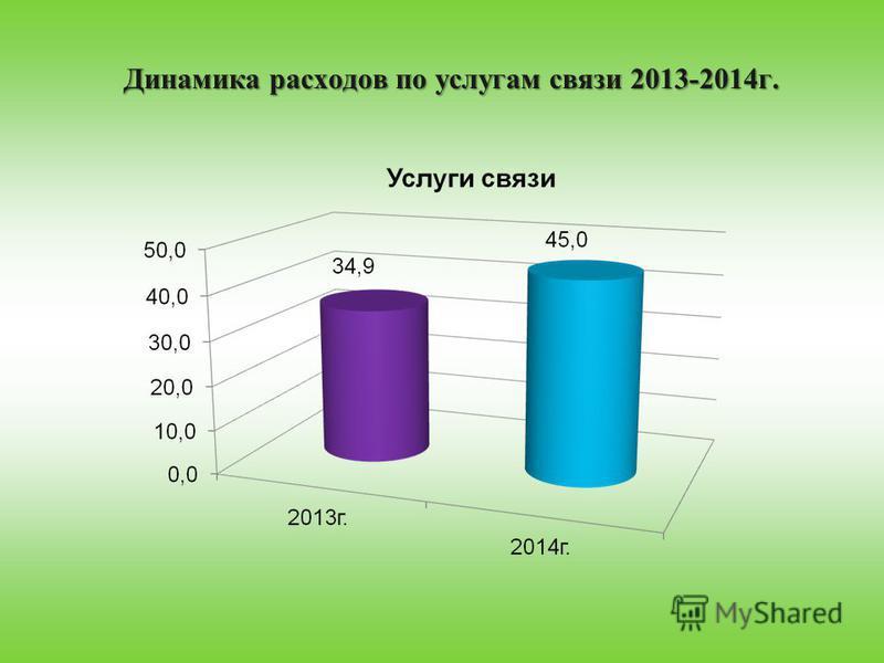 Динамика расходов по услугам связи 2013-2014 г.