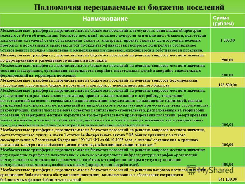 Полномочия передаваемые из бюджетов поселений Наименование Сумма (рублей) Межбюджетные трансферты, перечисляемые из бюджетов поселений для осуществления внешней проверки годовых отчётов об исполнении бюджетов поселений, внешнего контроля за исполнени