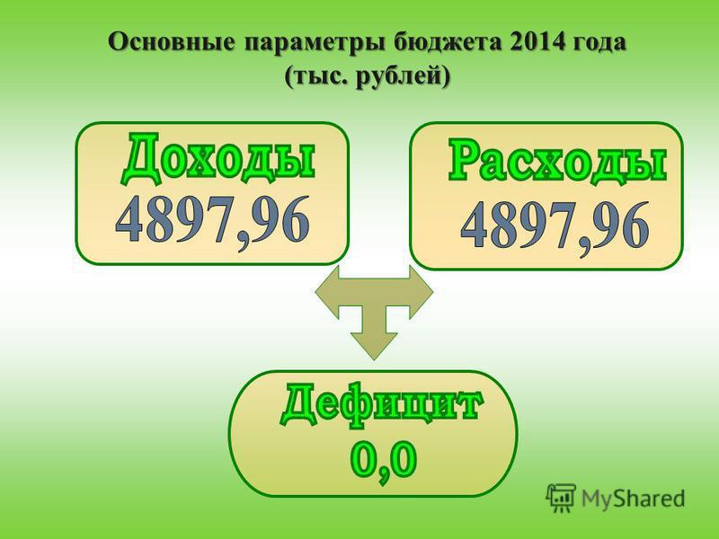 Основные параметры бюджета 2014 года (тыс. рублей)