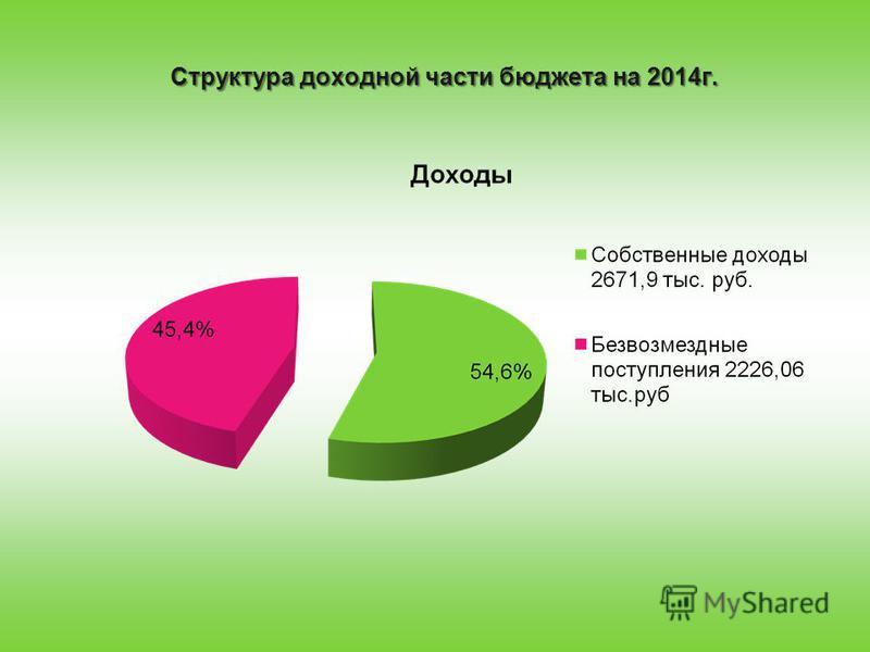 Структура доходной части бюджета на 2014 г.