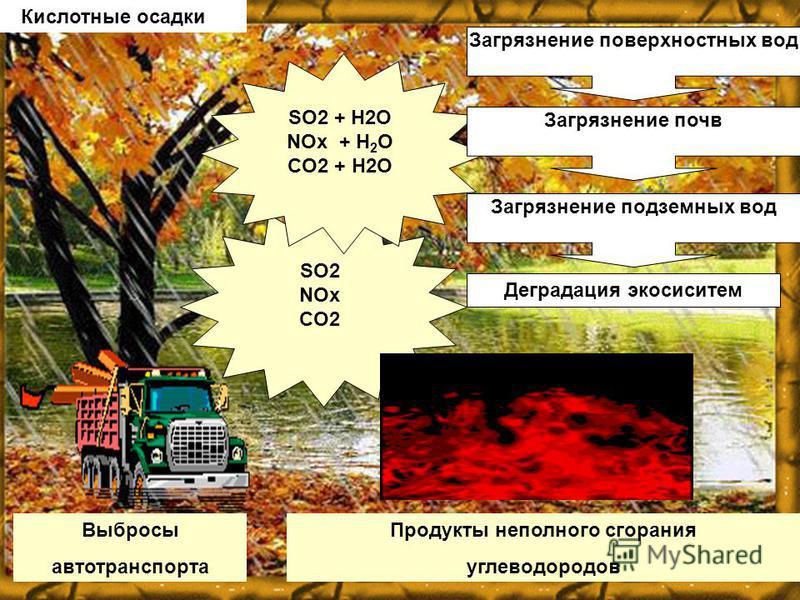 SO2 NOх CO2 Выбросы автотранспорта Продукты неполного сгорания углеводородов Кислотные осадки SO2 + H2O NOх + H 2 O CO2 + H2O Загрязнение поверхностных вод Загрязнение почв Загрязнение подземных вод Деградация экосистем