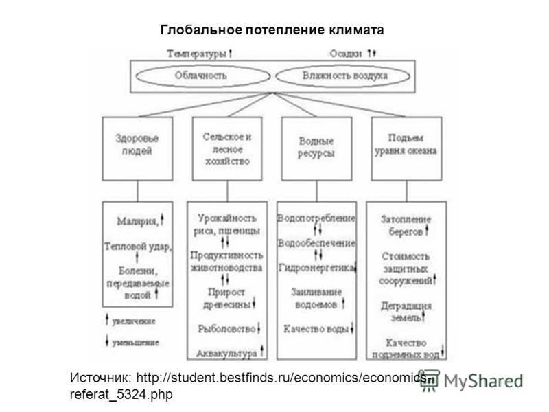 Глобальное потепление климата Источник: http://student.bestfinds.ru/economics/economics- referat_5324.php