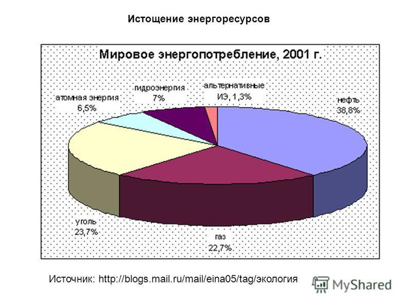Истощение энергоресурсов Источник: http://blogs.mail.ru/mail/eina05/tag/экология