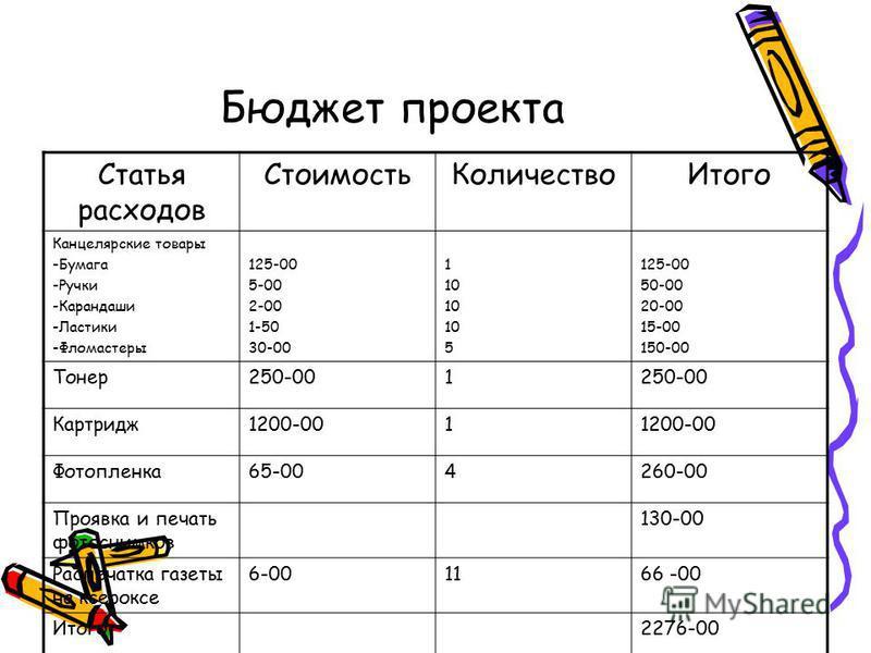 Бюджет проекта Статья расходов Стоимость КоличествоИтого Канцелярские товары -Бумага -Ручки -Карандаши -Ластики -Фломастеры 125-00 5-00 2-00 1-50 30-00 1 10 5 125-00 50-00 20-00 15-00 150-00 Тонер 250-001 Картридж 1200-001 Фотопленка 65-004260-00 Про
