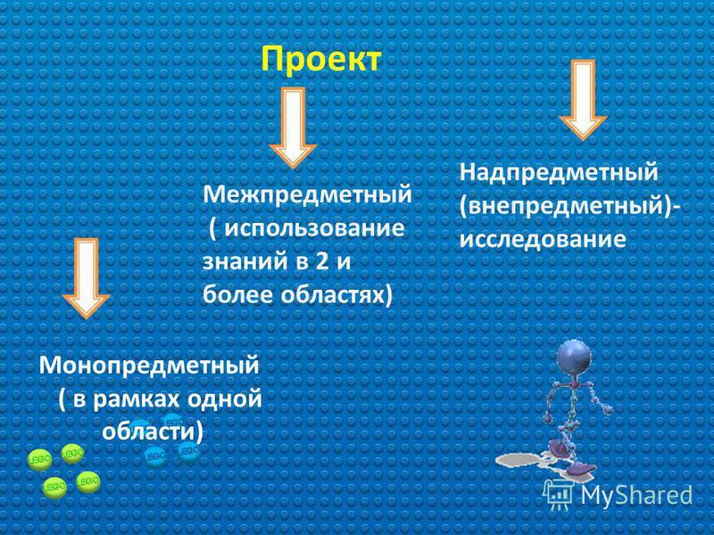 Проект – это 6 «П» : Проблема Планирование Поиск информации Продукт Презентация Портфолио проекта ( рабочие материалы: отчеты, планы)
