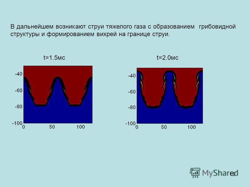 В дальнейшем возникают струи тяжелого газа с образованием грибовидной структуры и формированием вихрей на границе струи. t=1.5 мс t=2.0 мс 15