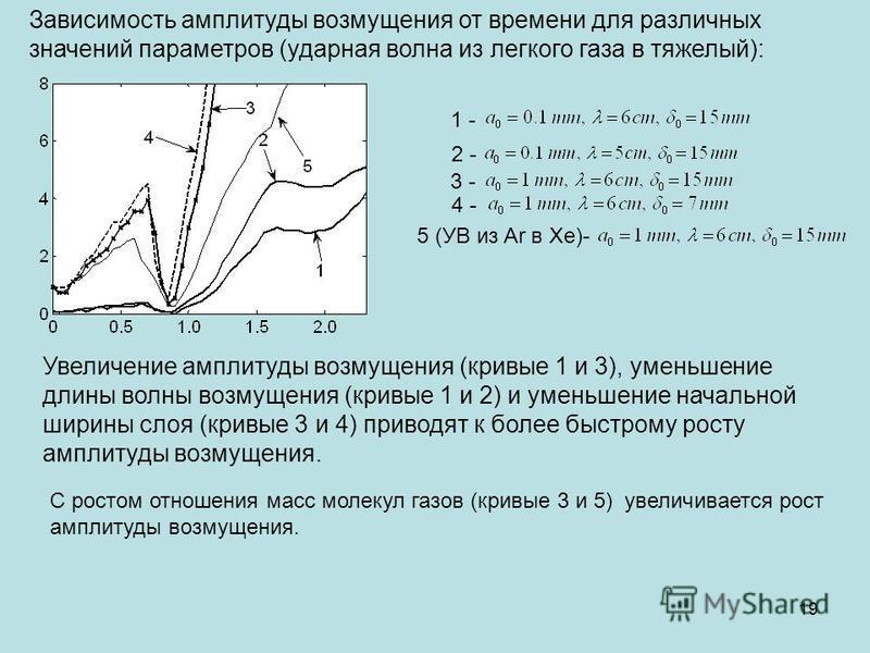 Зависимость амплитуды возмущения от времени для различных значений параметров (ударная волна из легкого газа в тяжелый): 1 - 2 - 3 - 4 - 5 (УВ из Ar в Xe)- Увеличение амплитуды возмущения (кривые 1 и 3), уменьшение длины волны возмущения (кривые 1 и