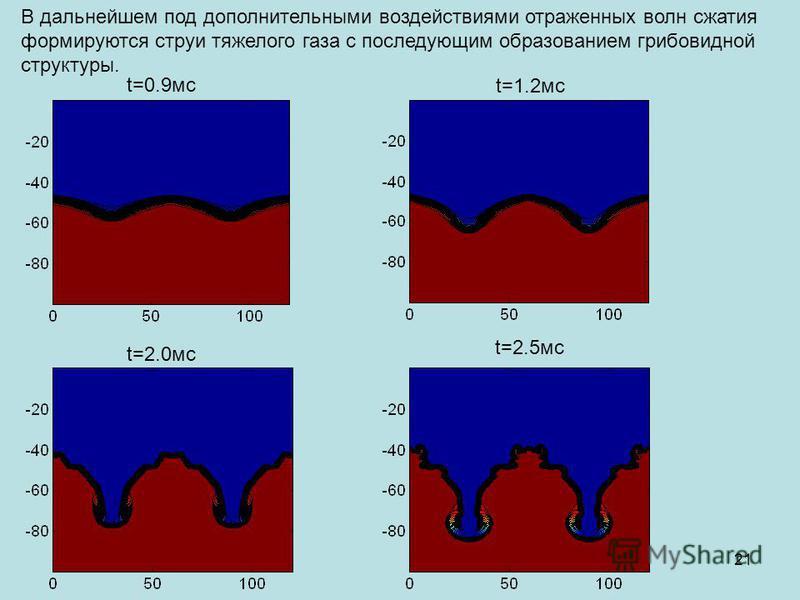 В дальнейшем под дополнительными воздействиями отраженных волн сжатия формируются струи тяжелого газа с последующим образованием грибовидной структуры. t=0.9 мс t=1.2 мс t=2.0 мс t=2.5 мс 21