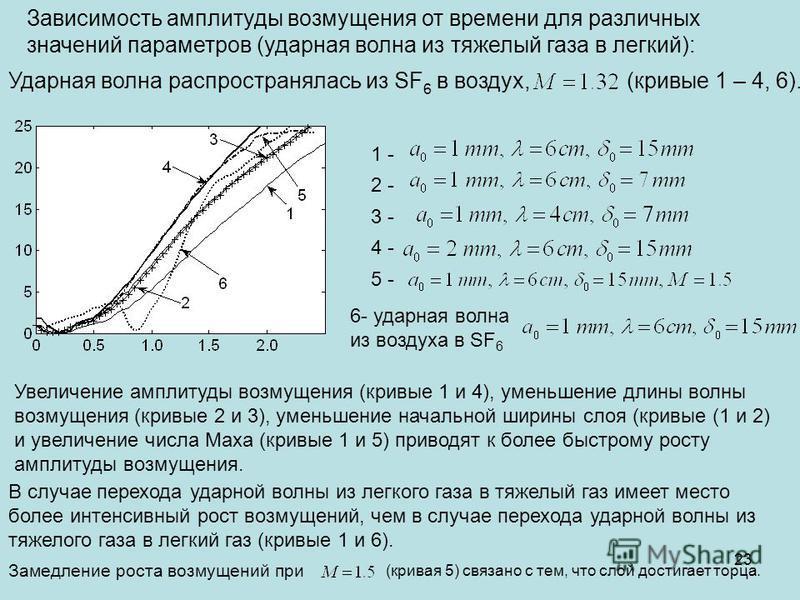 Зависимость амплитуды возмущения от времени для различных значений параметров (ударная волна из тяжелый газа в легкий): Ударная волна распространялась из SF 6 в воздух,(кривые 1 – 4, 6). 1 - 2 - 3 - 4 - 5 - 6- ударная волна из воздуха в SF 6 Увеличен