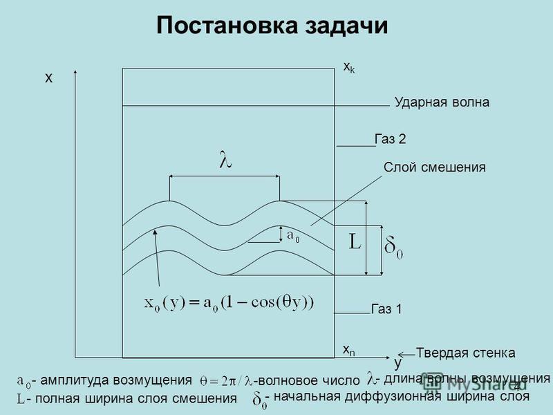 Газ 2 Газ 1 y x Слой смешения Ударная волна Постановка задачи - амплитуда возмущения -волновое число - длина волны возмущения - полная ширина слоя смешения - начальная диффузионная ширина слоя Твердая стенка xkxk xnxn 4
