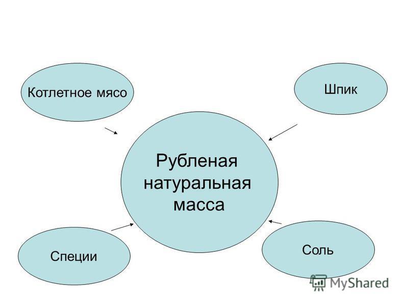 Шпик Соль Котлетное мясо Рубленая натуральная масса Специи