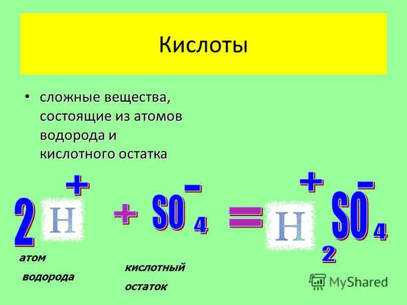 Кислоты сложные вещества, состоящие из атомов водорода и кислотного остатка сложные вещества, состоящие из атомов водорода и кислотного остатка атом водорода кислотный остаток