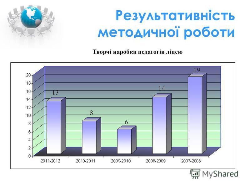Результативність методичної роботи Творчі наробки педагогів ліцею
