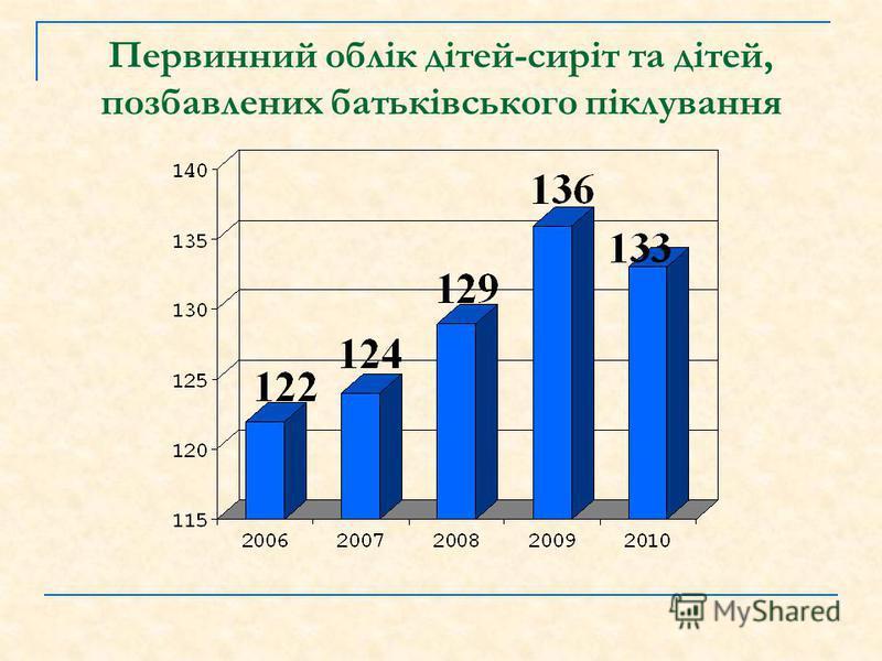 Кількість проведених вечірніх профілактичний рейдів спільно з РВ УМВС